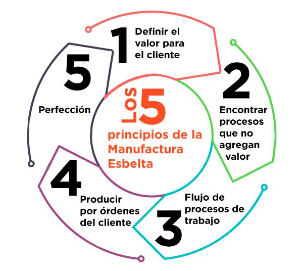 5 principios de pensamiento esbelto