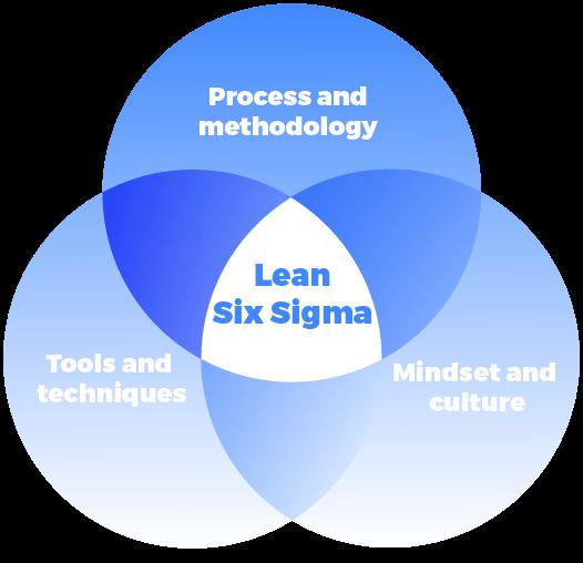 Que es Lean Seis Sigma